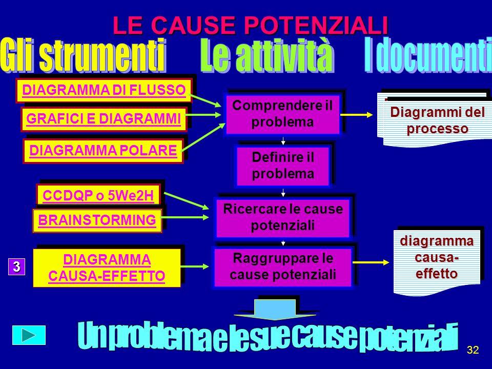 32 LE CAUSE POTENZIALI Comprendere il problema Definire il problema Ricercare le cause potenziali Raggruppare le cause potenziali DIAGRAMMA DI FLUSSO