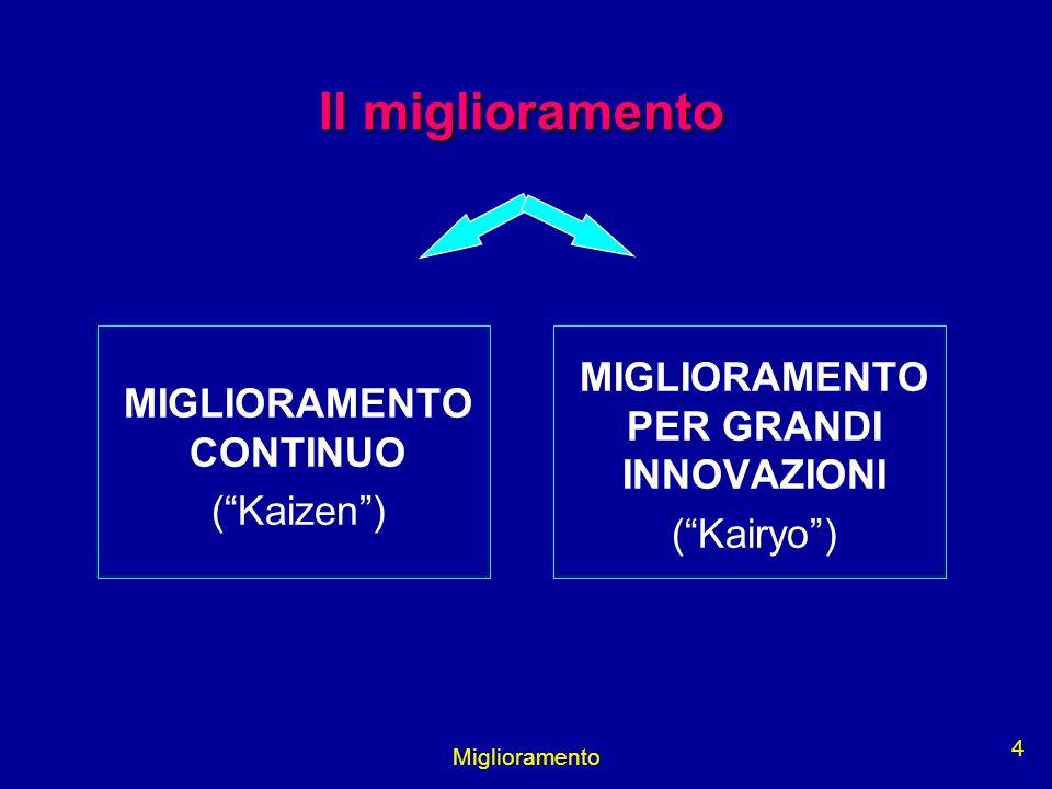 Miglioramento 4 Il miglioramento MIGLIORAMENTO CONTINUO (Kaizen) MIGLIORAMENTO PER GRANDI INNOVAZIONI (Kairyo)