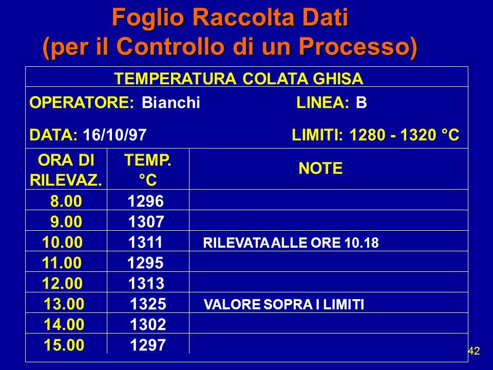 42 Foglio Raccolta Dati (per il Controllo di un Processo) TEMPERATURA COLATA GHISA OPERATORE: Bianchi LINEA: B DATA: 16/10/97 LIMITI: 1280 - 1320 °C O