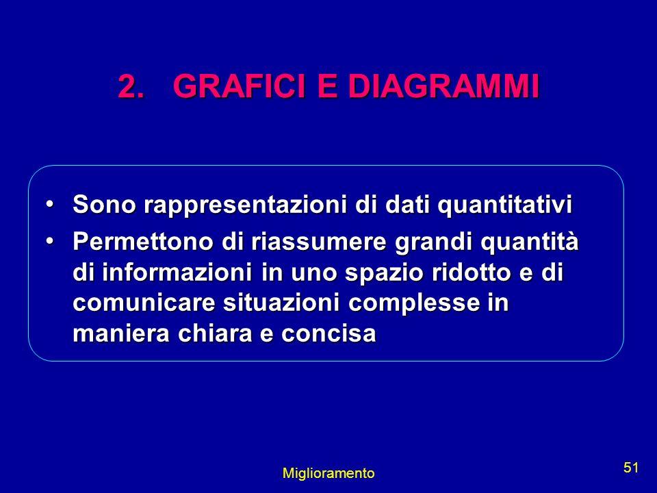 Miglioramento 51 2. GRAFICI E DIAGRAMMI Sono rappresentazioni di dati quantitativi Sono rappresentazioni di dati quantitativi Permettono di riassumere