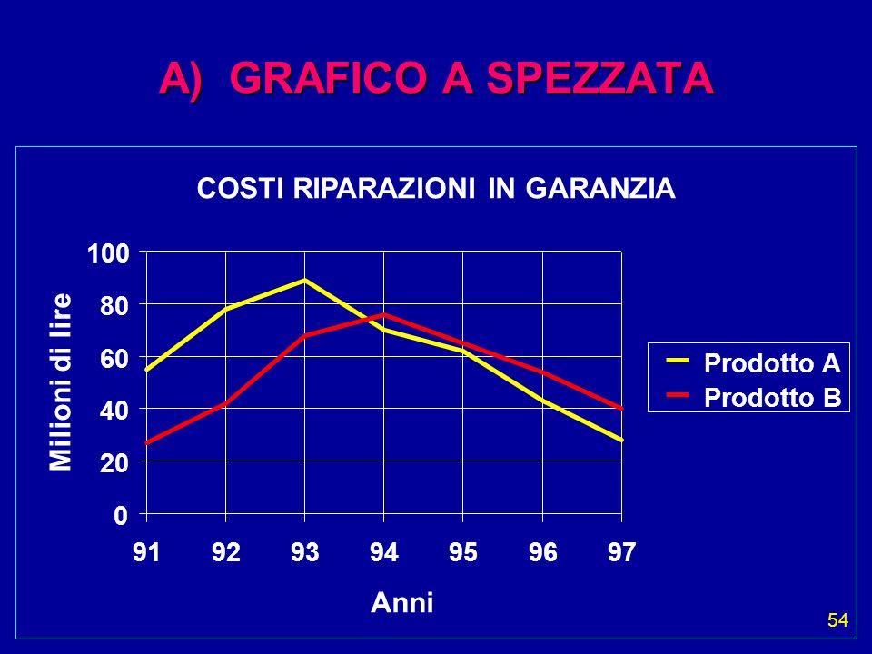 54 A) GRAFICO A SPEZZATA COSTI RIPARAZIONI IN GARANZIA Milioni di lire Anni 0 20 40 60 80 100 91929394959697 Prodotto A Prodotto B