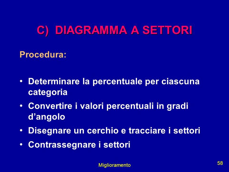 Miglioramento 58 C) DIAGRAMMA A SETTORI Procedura: Determinare la percentuale per ciascuna categoria Convertire i valori percentuali in gradi dangolo