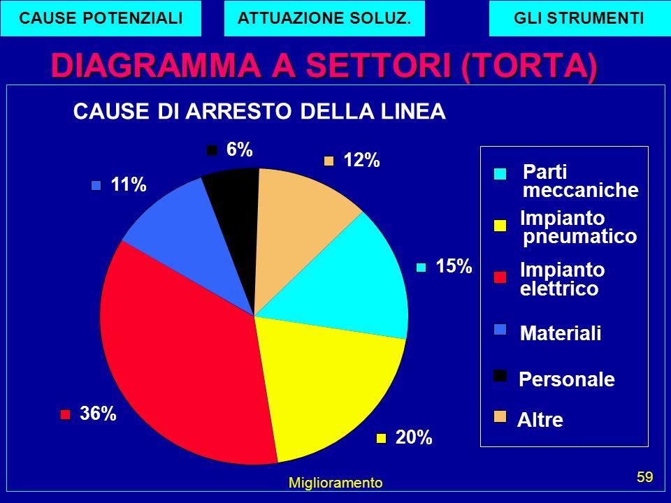 Miglioramento 59 DIAGRAMMA A SETTORI (TORTA) CAUSE DI ARRESTO DELLA LINEA 15% 20% 36% 11% 6% 12% Parti meccaniche Impianto pneumatico Impianto elettri