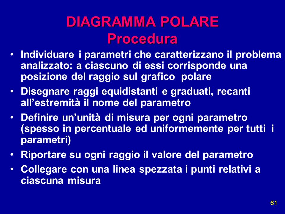 61 DIAGRAMMA POLARE Procedura Individuare i parametri che caratterizzano il problema analizzato: a ciascuno di essi corrisponde una posizione del ragg