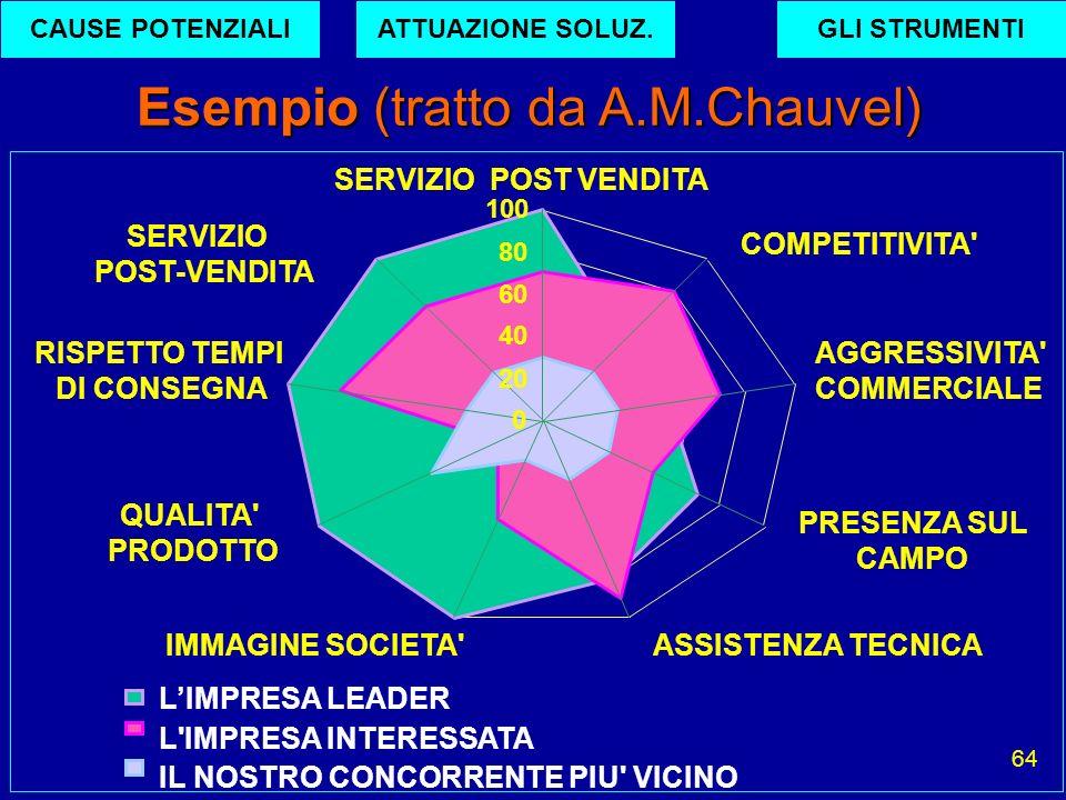 64 Esempio (tratto da A.M.Chauvel) SERVIZIO POST VENDITA COMPETITIVITA' AGGRESSIVITA' COMMERCIALE PRESENZA SUL CAMPO ASSISTENZA TECNICAIMMAGINE SOCIET