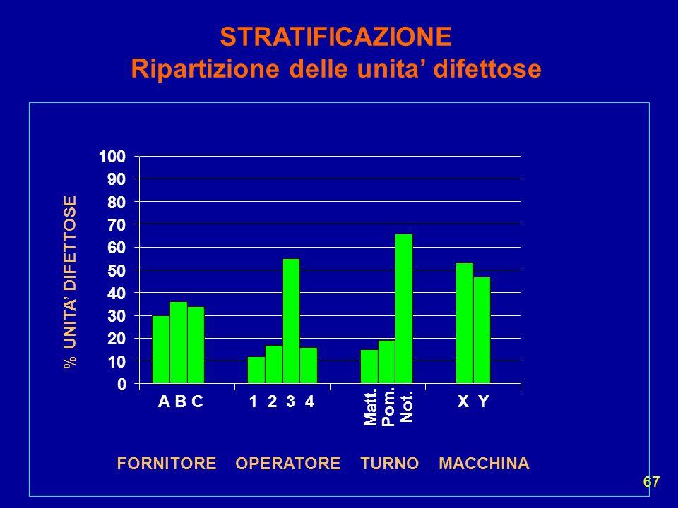 67 STRATIFICAZIONE Ripartizione delle unita difettose A B C1 2 3 4 Matt. Pom. Not. X Y FORNITORE OPERATORE TURNO MACCHINA % UNITA DIFETTOSE 0 10 20 30