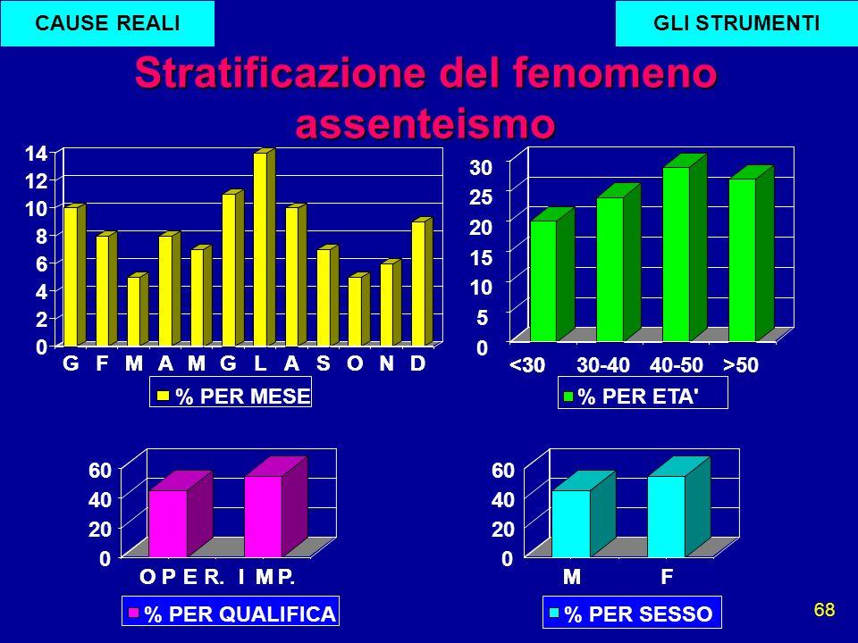 68 Stratificazione del fenomeno assenteismo GLI STRUMENTICAUSE REALI
