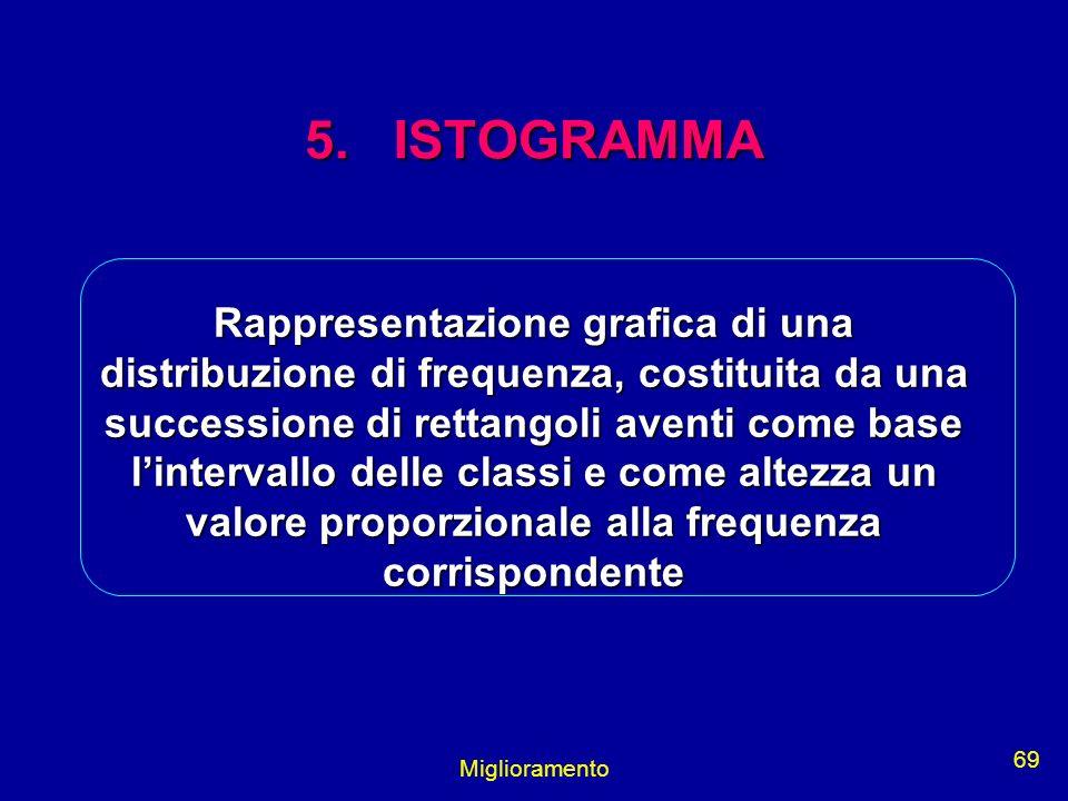 Miglioramento 69 5. ISTOGRAMMA Rappresentazione grafica di una distribuzione di frequenza, costituita da una successione di rettangoli aventi come bas