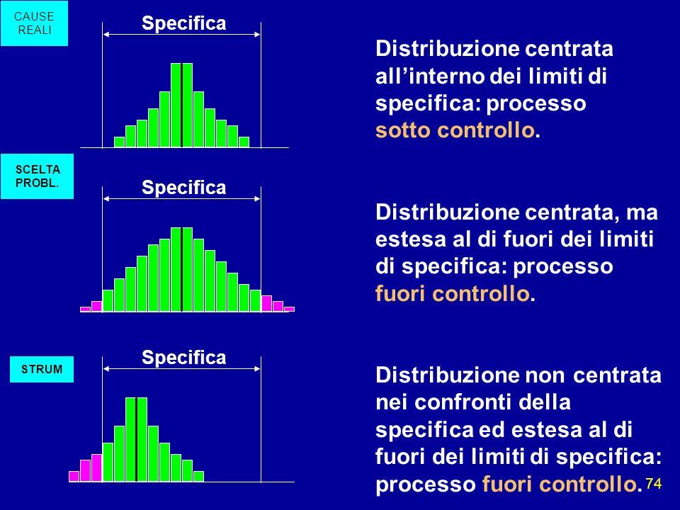 74 Specifica Distribuzione centrata allinterno dei limiti di specifica: processo sotto controllo. Distribuzione centrata, ma estesa al di fuori dei li