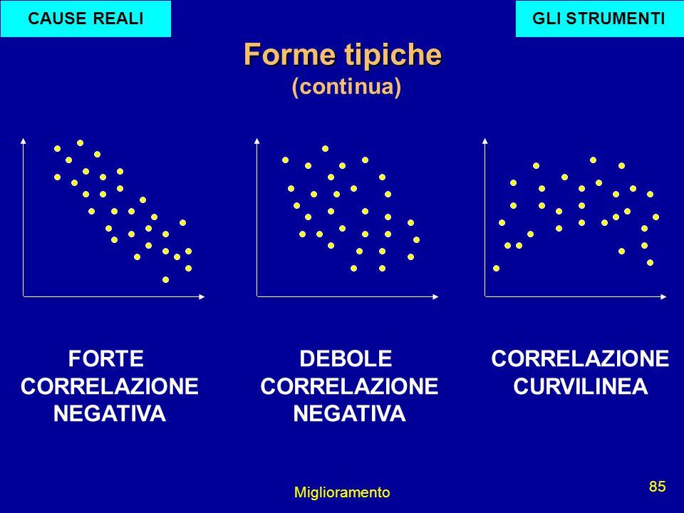 Miglioramento 85 FORTE CORRELAZIONE NEGATIVA DEBOLE CORRELAZIONE NEGATIVA CORRELAZIONE CURVILINEA Forme tipiche (continua) GLI STRUMENTICAUSE REALI