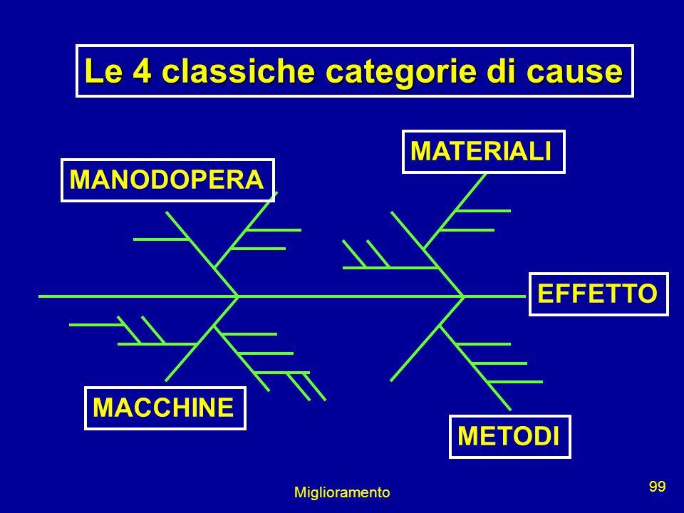 Miglioramento 99 EFFETTO MATERIALI MANODOPERA MACCHINE Le 4 classiche categorie di cause METODI