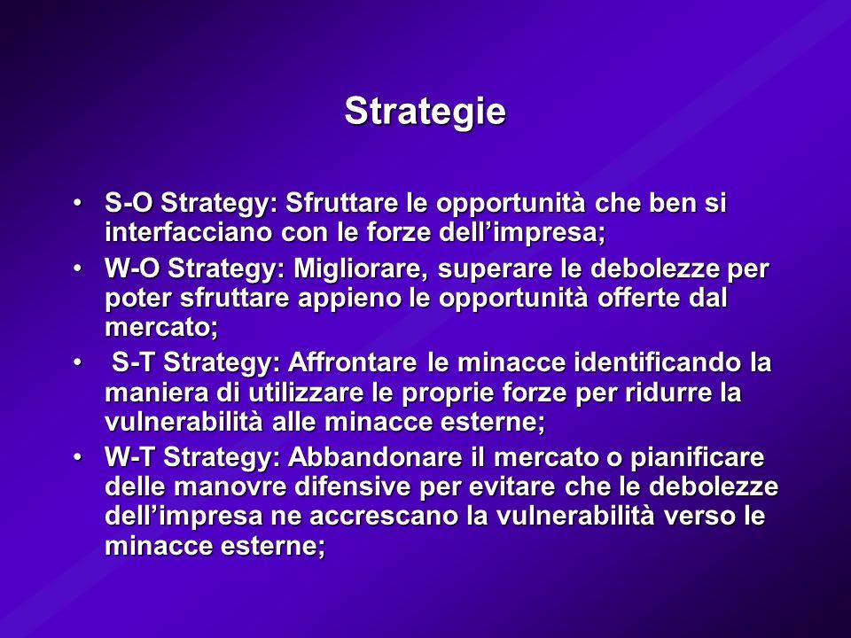 Strategie S-O Strategy: Sfruttare le opportunità che ben si interfacciano con le forze dellimpresa;S-O Strategy: Sfruttare le opportunità che ben si i