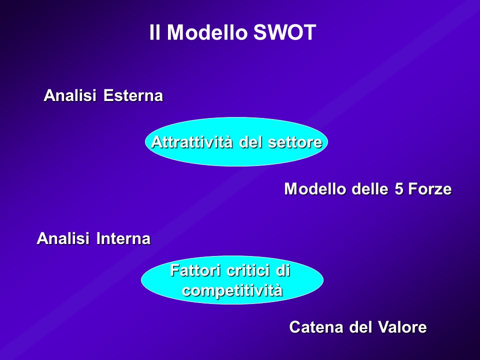 Il Modello SWOT Analisi Interna Fattori critici di competitività Analisi Esterna Attrattività del settore Modello delle 5 Forze Catena del Valore