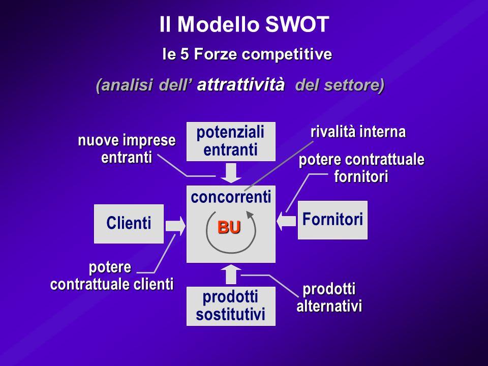 le 5 Forze competitive potere contrattuale fornitori potere contrattuale clienti nuove imprese entranti prodottialternativi potenziali entranti prodot