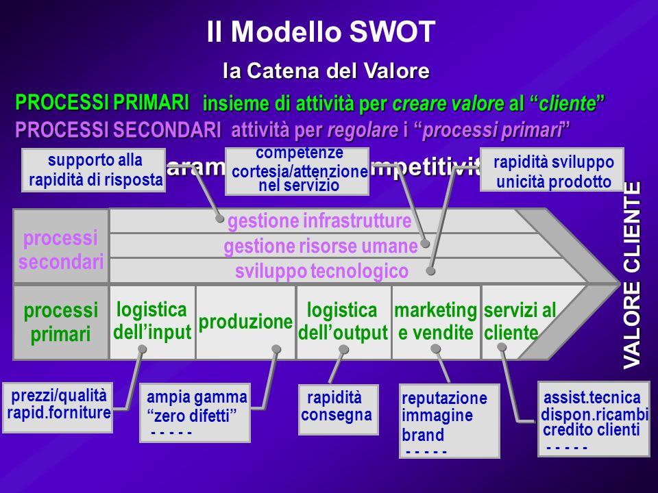 i parametri della competitività processi secondari processi primari gestione infrastrutture gestione risorse umane sviluppo tecnologico VALORE CLIENTE