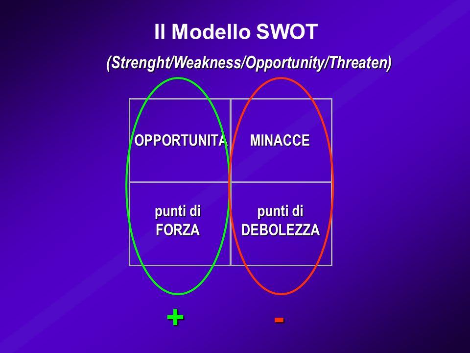 Il Modello SWOT (Strenght/Weakness/Opportunity/Threaten) punti di FORZA DEBOLEZZA OPPORTUNITÀMINACCE analisi esterna – opportunità/minacce del settore analisi esterna analisi esterna per definire la capacità/attrattività del settore per definire la capacità/attrattività del settore analisi interna – punti di forza/debolezza del proprio business analisi interna per individuare i fattori critici della competitività analisi esterna