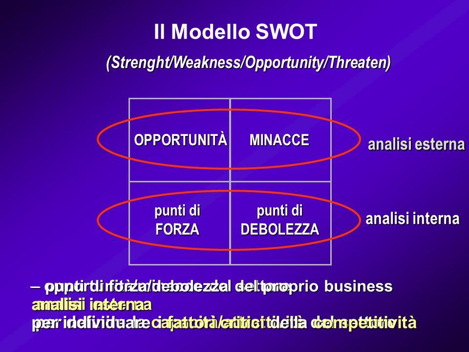 Il Modello SWOT (Strenght/Weakness/Opportunity/Threaten) punti di FORZA DEBOLEZZA OPPORTUNITÀMINACCE analisi esterna – opportunità/minacce del settore