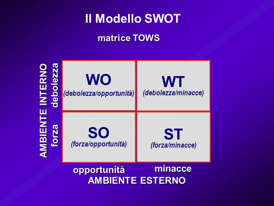 SO (forza/opportunità) WO (debolezza/opportunità) WT (debolezza/minacce) ST (forza/minacce) minacce opportunità AMBIENTE ESTERNO debolezza forza AMBIENTE INTERNO la matrice delle Strategie SO sfruttare WO trasformare (migliorare) WT evitare ST affrontare Il Modello SWOT