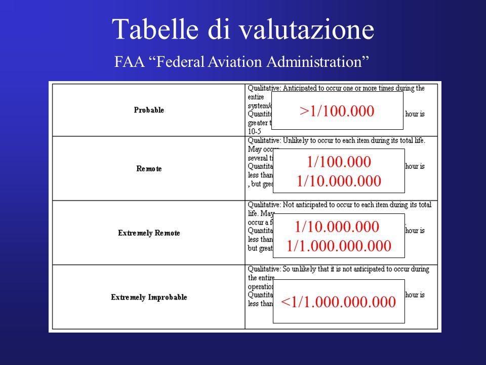 Tabelle di valutazione FAA Federal Aviation Administration >1/100.000 1/100.000 1/10.000.000 1/1.000.000.000 <1/1.000.000.000