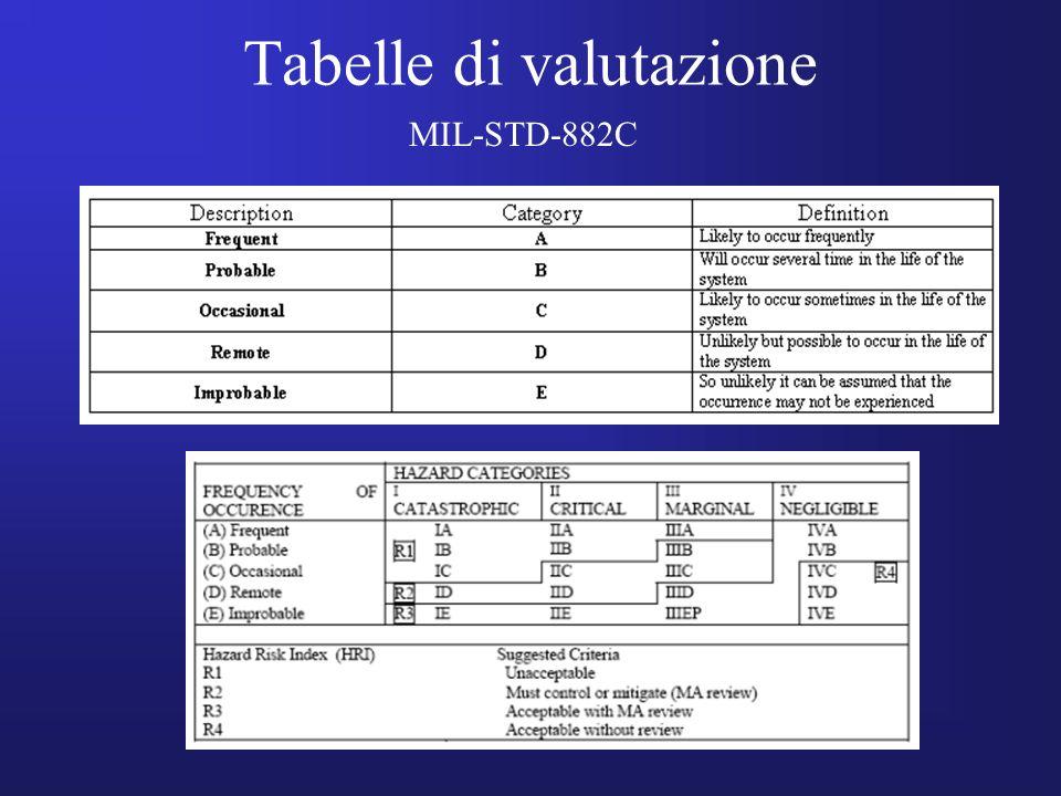 Tabelle di valutazione MIL-STD-882C