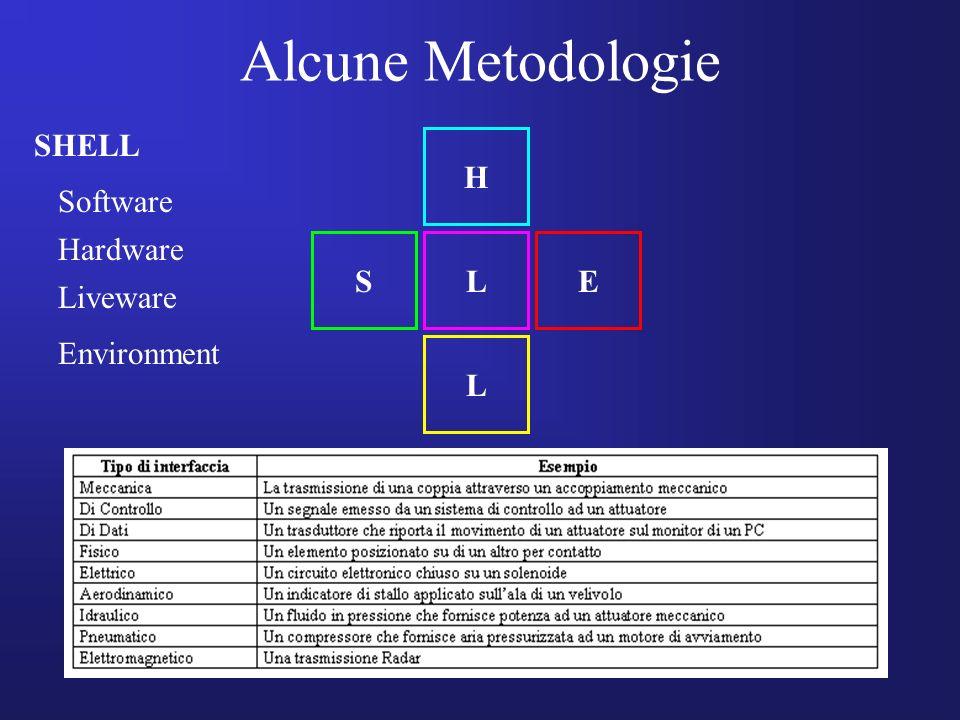 Alcune Metodologie SHELL H L L ES Software Hardware Liveware Environment
