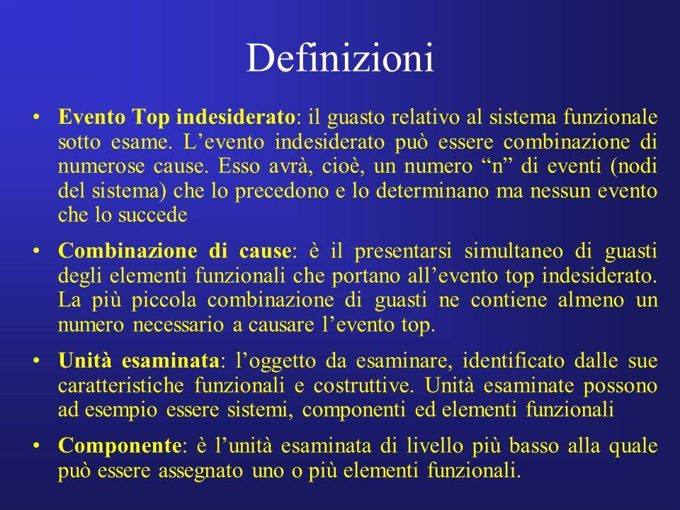 Definizioni Evento Top indesiderato: il guasto relativo al sistema funzionale sotto esame. Levento indesiderato può essere combinazione di numerose ca