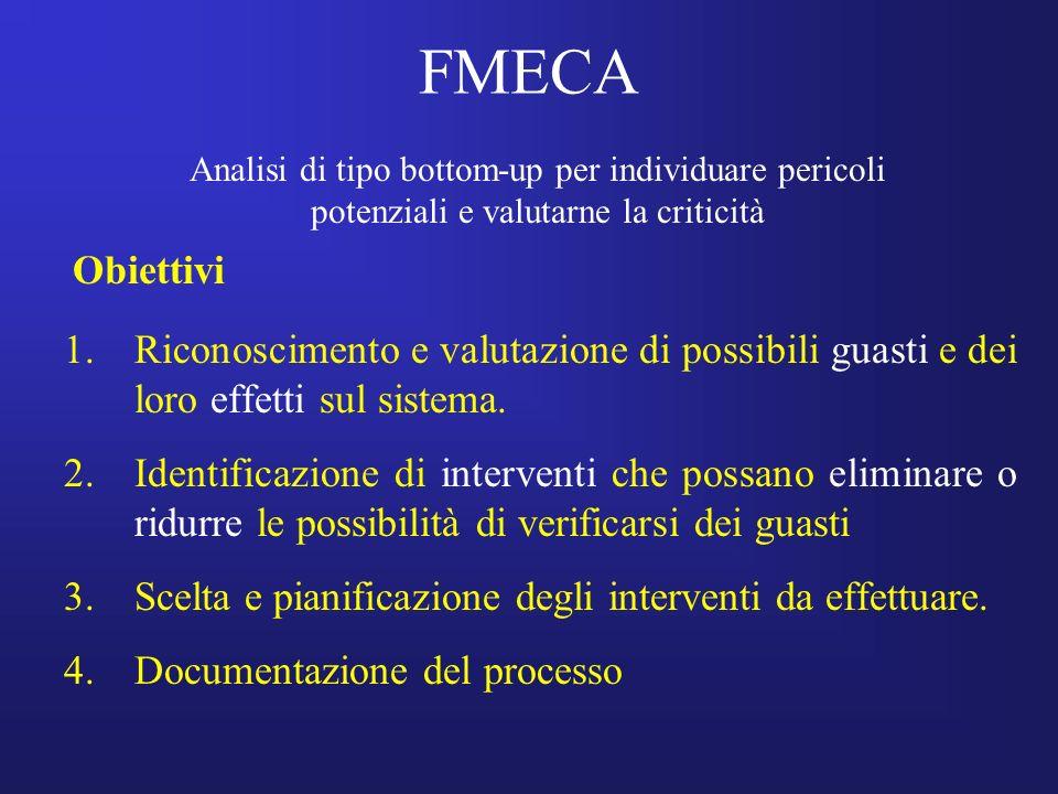 FMECA 1.Riconoscimento e valutazione di possibili guasti e dei loro effetti sul sistema. 2.Identificazione di interventi che possano eliminare o ridur