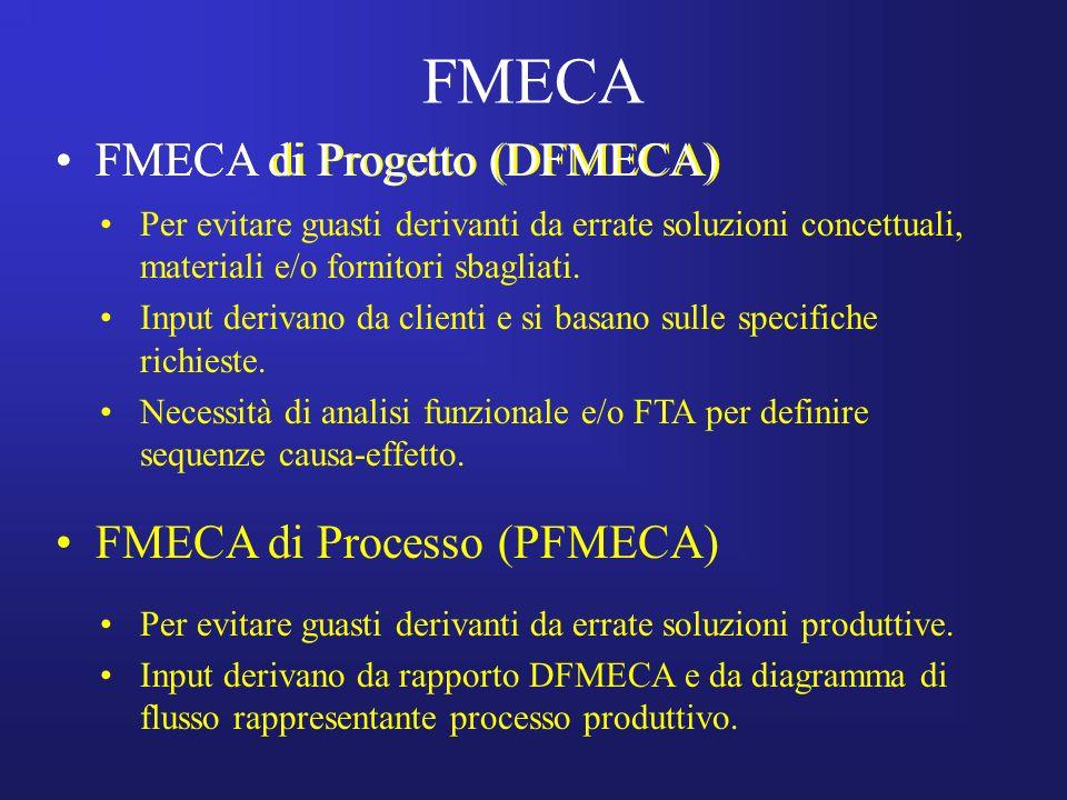 FMECA FMECA di Progetto (DFMECA) FMECA di Processo (PFMECA) Per evitare guasti derivanti da errate soluzioni concettuali, materiali e/o fornitori sbag