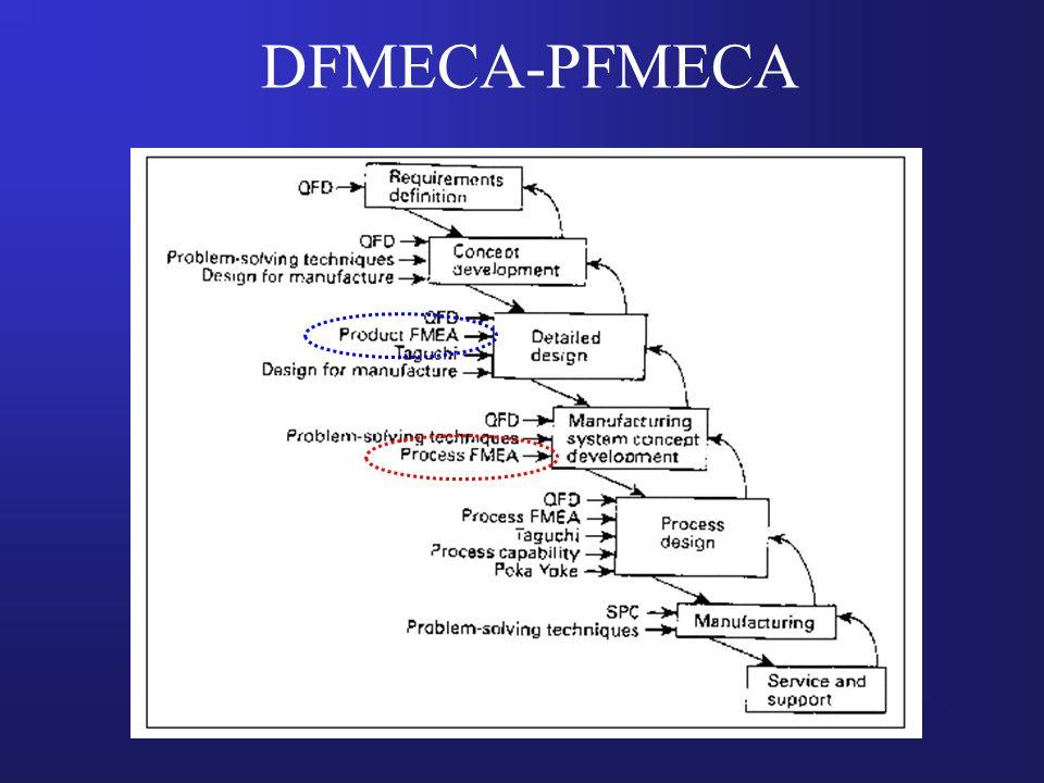 DFMECA-PFMECA