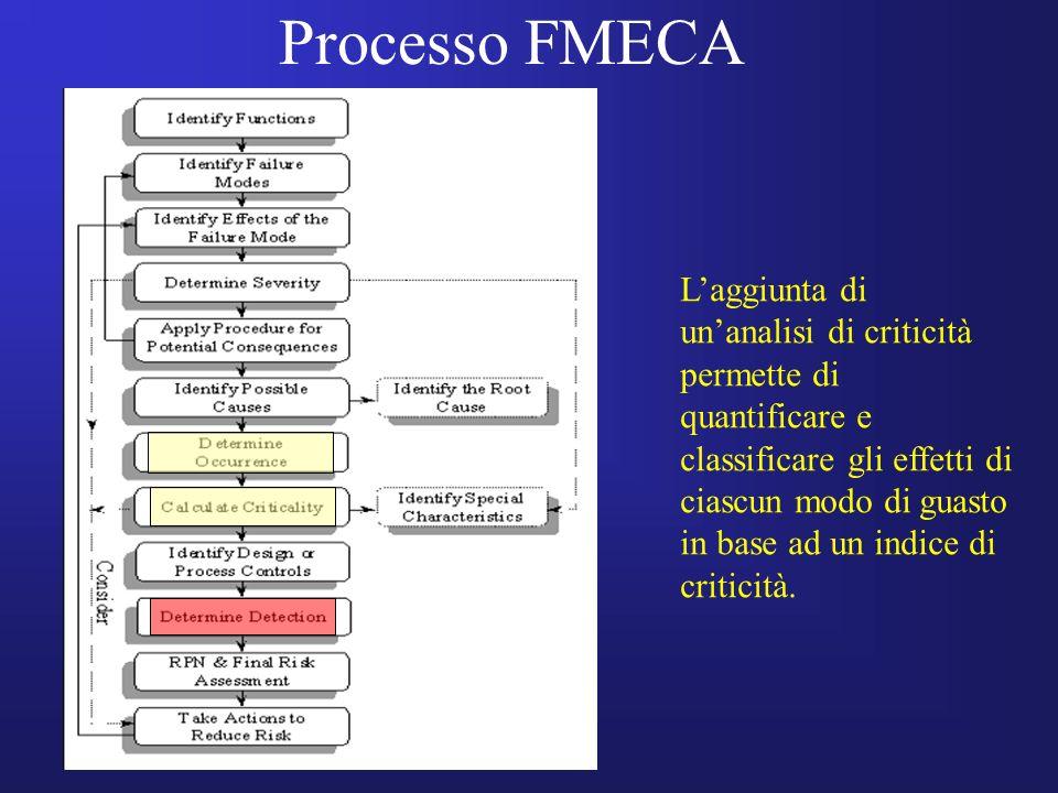 Processo FMECA Laggiunta di unanalisi di criticità permette di quantificare e classificare gli effetti di ciascun modo di guasto in base ad un indice