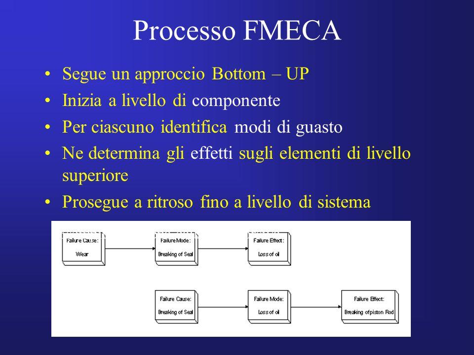 Processo FMECA Segue un approccio Bottom – UP Inizia a livello di componente Per ciascuno identifica modi di guasto Ne determina gli effetti sugli ele