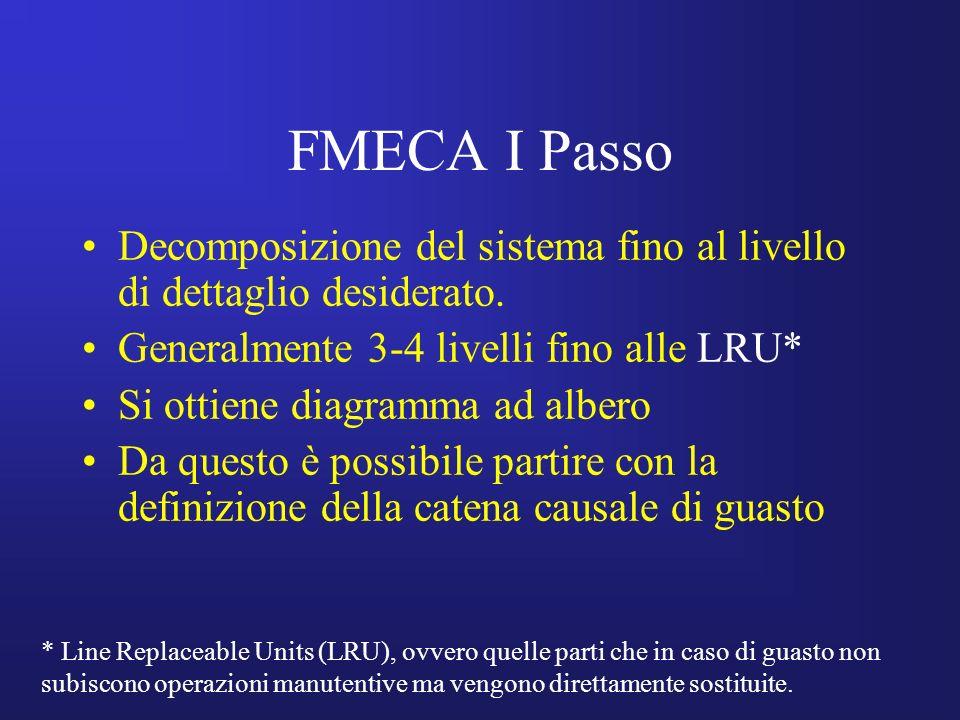 FMECA I Passo Decomposizione del sistema fino al livello di dettaglio desiderato. Generalmente 3-4 livelli fino alle LRU* Si ottiene diagramma ad albe
