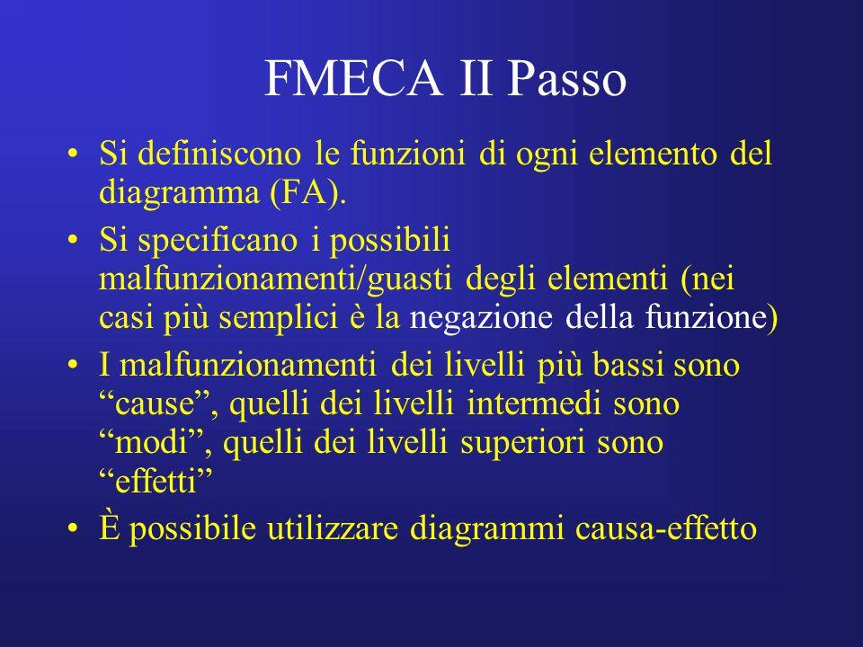 FMECA II Passo Si definiscono le funzioni di ogni elemento del diagramma (FA). Si specificano i possibili malfunzionamenti/guasti degli elementi (nei
