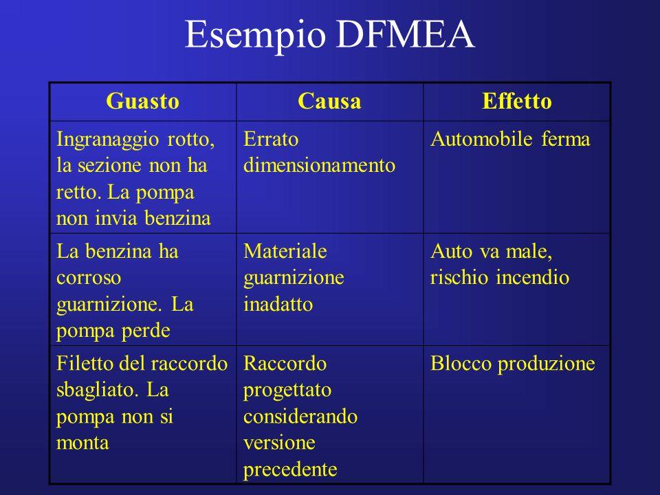 Esempio DFMEA GuastoCausaEffetto Ingranaggio rotto, la sezione non ha retto. La pompa non invia benzina Errato dimensionamento Automobile ferma La ben