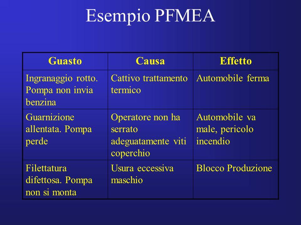 Esempio PFMEA GuastoCausaEffetto Ingranaggio rotto. Pompa non invia benzina Cattivo trattamento termico Automobile ferma Guarnizione allentata. Pompa