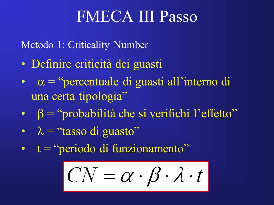 FMECA III Passo Definire criticità dei guasti = percentuale di guasti allinterno di una certa tipologia = probabilità che si verifichi leffetto = tass