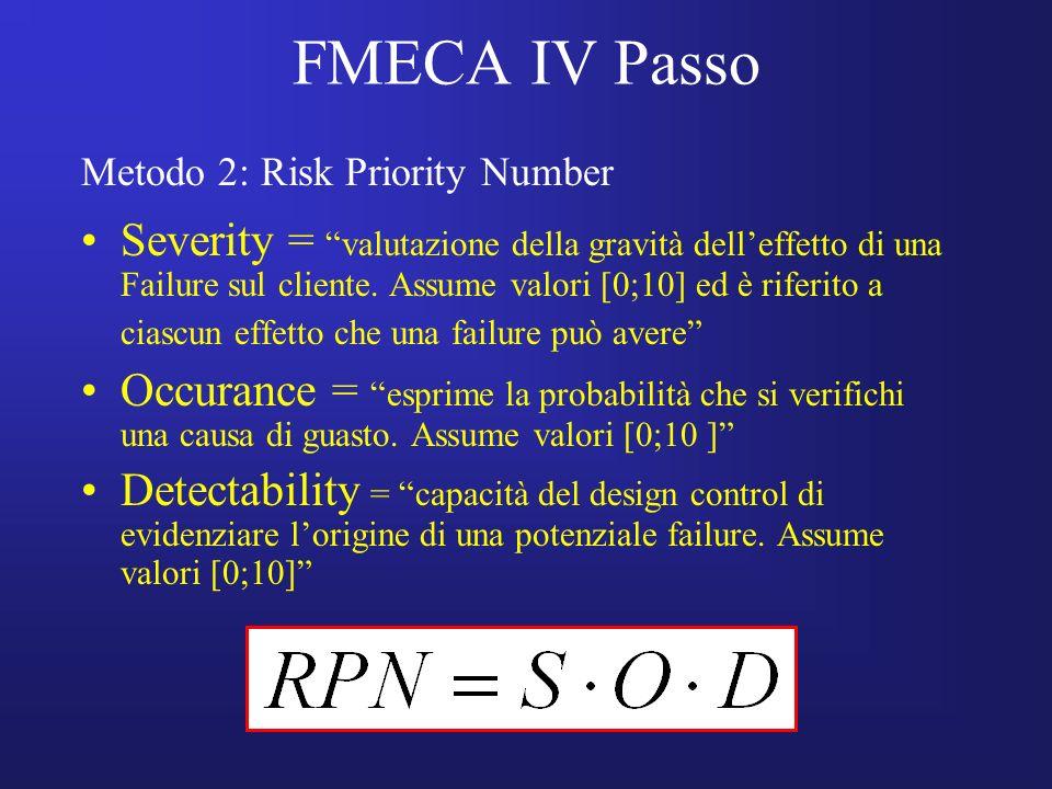 FMECA IV Passo Severity = valutazione della gravità delleffetto di una Failure sul cliente. Assume valori [0;10] ed è riferito a ciascun effetto che u