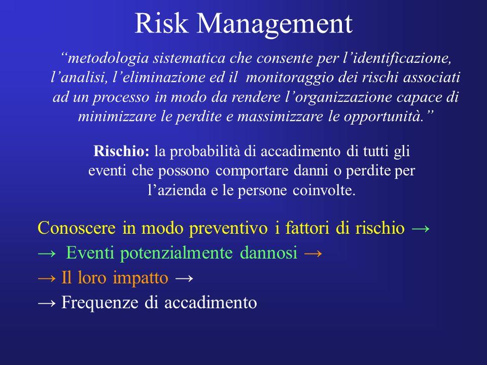 Risk Management Conoscere in modo preventivo i fattori di rischio Eventi potenzialmente dannosi Il loro impatto Frequenze di accadimento Rischio: la p