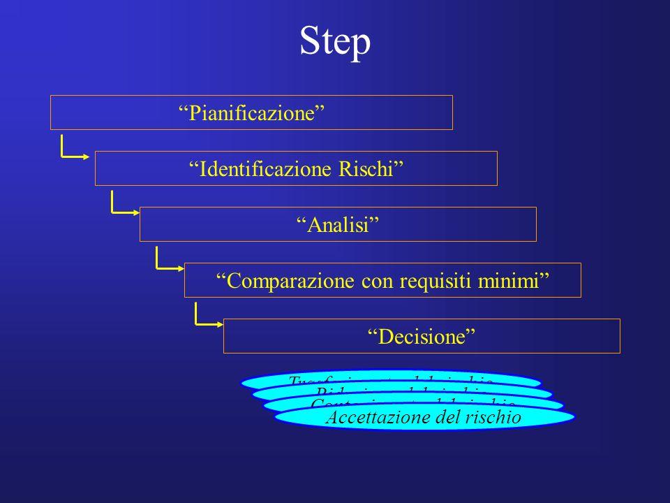 Step Pianificazione Identificazione Rischi Comparazione con requisiti minimi Analisi Decisione Trasferimento del rischio Riduzione del rischio Conteni