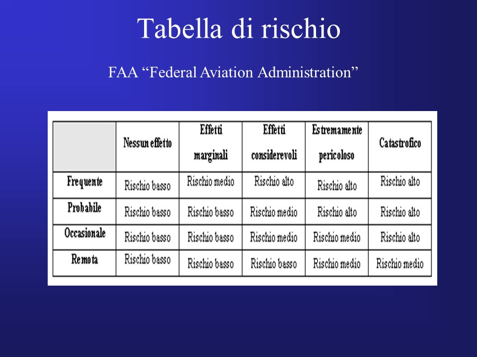 Tabella di rischio FAA Federal Aviation Administration