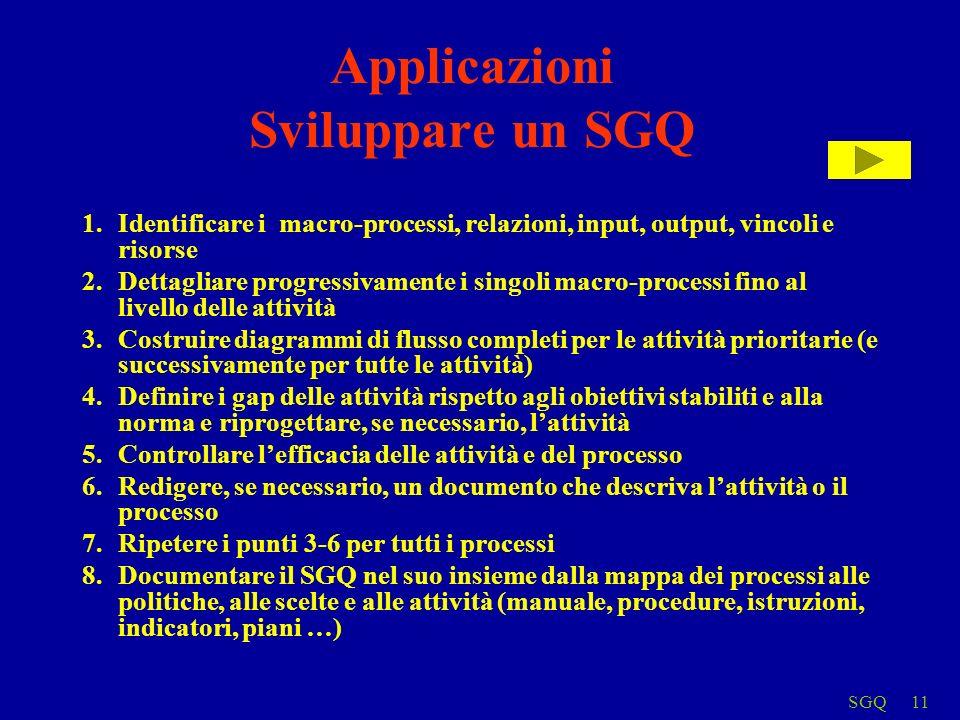 SGQ11 Applicazioni Sviluppare un SGQ 1.Identificare i macro-processi, relazioni, input, output, vincoli e risorse 2.Dettagliare progressivamente i sin