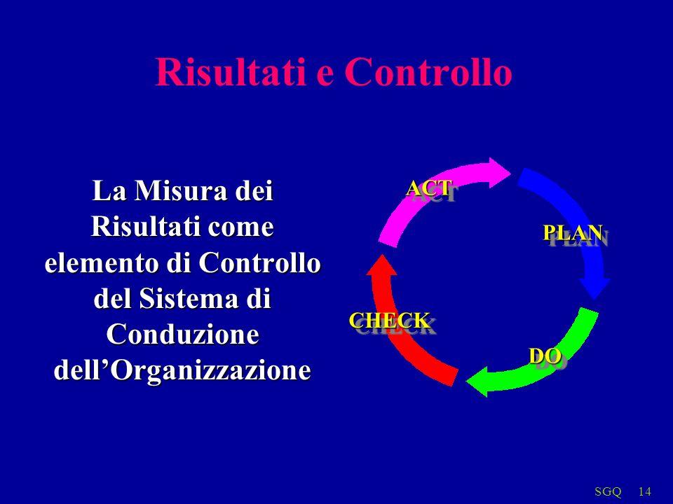 SGQ14 Risultati e Controllo La Misura dei Risultati come elemento di Controllo del Sistema di Conduzione dellOrganizzazione PLANPLAN DODO CHECKCHECK ACTACT