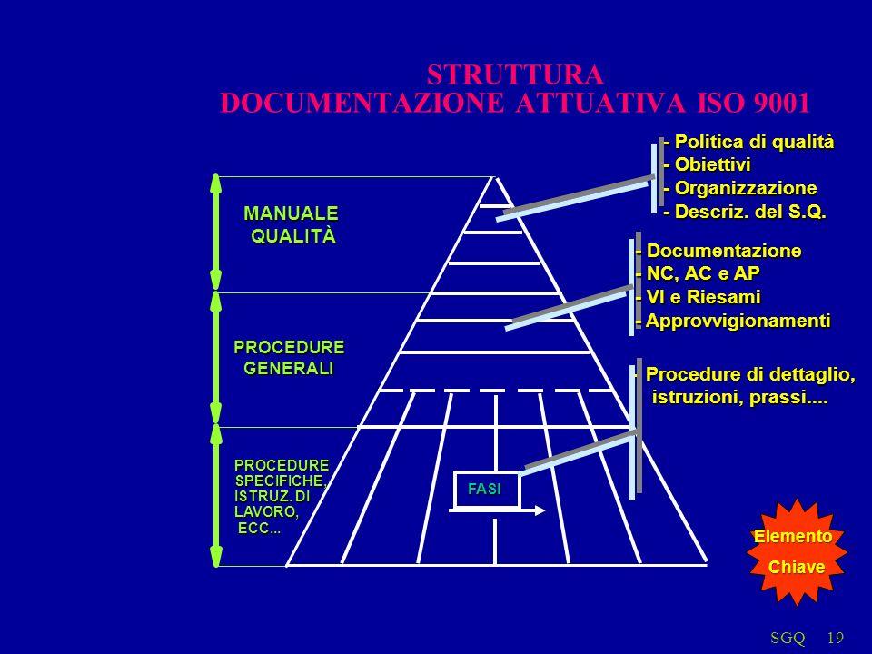 SGQ19 MANUALEQUALITÀ PROCEDUREGENERALI PROCEDURESPECIFICHE, ISTRUZ. DI LAVORO, ECC... ECC... FASI - Procedure di dettaglio, istruzioni, prassi.... - P