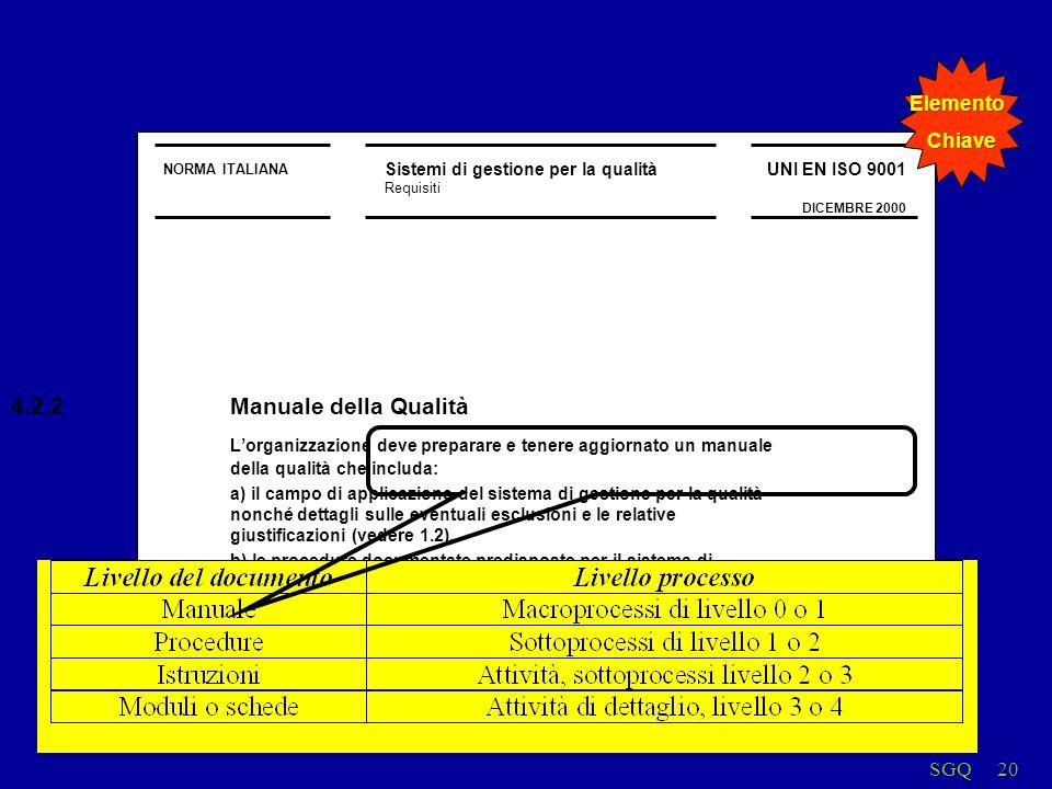 SGQ20 NORMA ITALIANA Sistemi di gestione per la qualità Requisiti UNI EN ISO 9001 DICEMBRE 2000 4.2.2Manuale della Qualità Lorganizzazione deve preparare e tenere aggiornato un manuale della qualità che includa: a) il campo di applicazione del sistema di gestione per la qualità nonché dettagli sulle eventuali esclusioni e le relative giustificazioni (vedere 1.2), b) le procedure documentate predisposte per il sistema di gestione per la qualità o i riferimenti alle stesse, c) una descrizione delle interazioni tra i processi del sistema di gestione per la qualità ElementoChiave