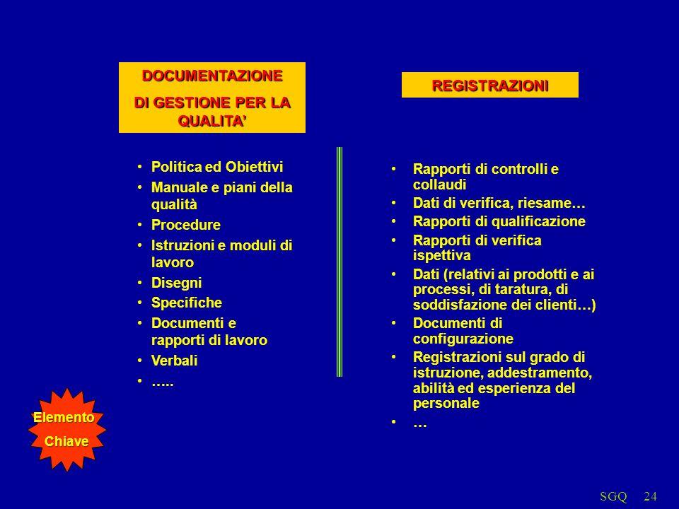 SGQ24 Politica ed Obiettivi Manuale e piani della qualità Procedure Istruzioni e moduli di lavoro Disegni Specifiche Documenti e rapporti di lavoro Verbali …..