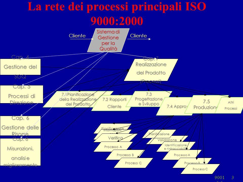9001 0-3 3 7.1Pianificazione deila Realizzazione del Prodotto 7.2 Rapporti Cliente 7.3 Progettazione e Sviluppo La rete dei processi principali ISO 90