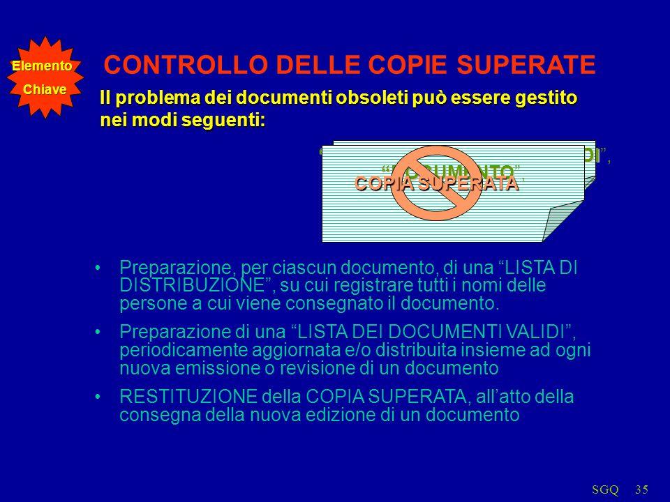 SGQ35 LISTA DI DISTRIBUZIONE LISTA DI DISTRIBUZIONE, CONTROLLO DELLE COPIE SUPERATE Il problema dei documenti obsoleti può essere gestito nei modi seguenti: LISTA DEI DOCUMENTI VALIDI LISTA DEI DOCUMENTI VALIDI, DOCUMENTO DOCUMENTO, COPIA SUPERATA Preparazione, per ciascun documento, di una LISTA DI DISTRIBUZIONE, su cui registrare tutti i nomi delle persone a cui viene consegnato il documento.