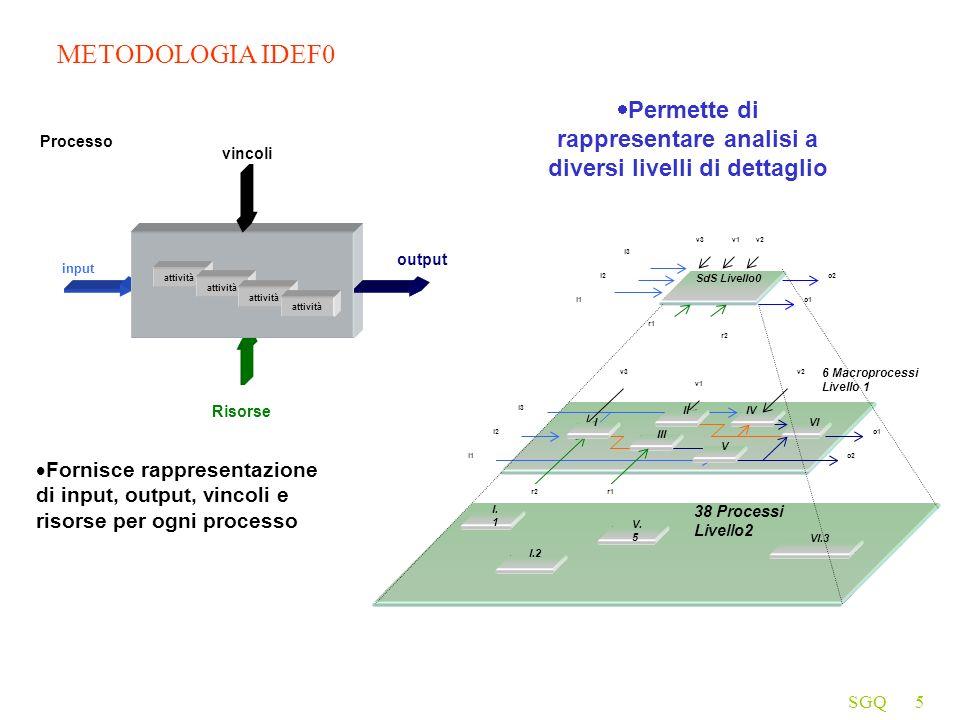 SGQ5 METODOLOGIA IDEF0 Fornisce rappresentazione di input, output, vincoli e risorse per ogni processo input vincoli output Risorse attività Processo