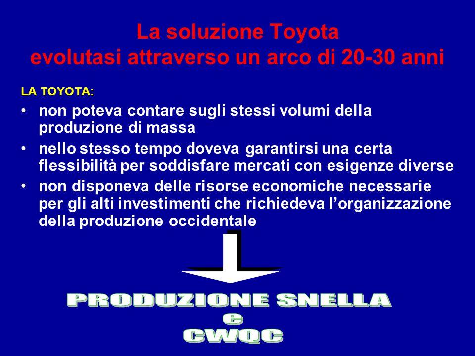 La soluzione Toyota evolutasi attraverso un arco di 20-30 anni : LA TOYOTA: non poteva contare sugli stessi volumi della produzione di massa nello stesso tempo doveva garantirsi una certa flessibilità per soddisfare mercati con esigenze diverse non disponeva delle risorse economiche necessarie per gli alti investimenti che richiedeva lorganizzazione della produzione occidentale