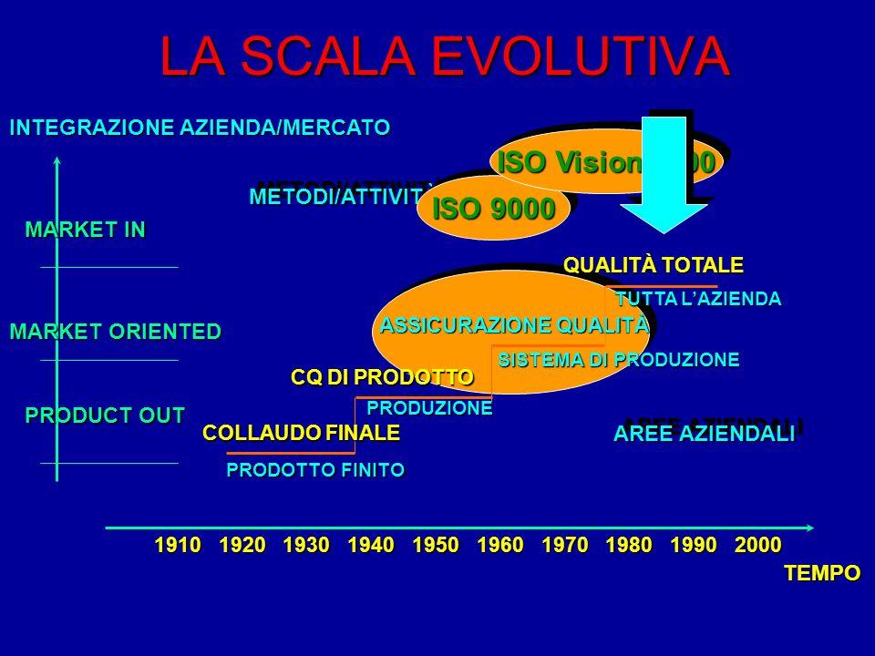 LA SCALA EVOLUTIVA PRODUZIONE CQ DI PRODOTTO SISTEMA DI PRODUZIONE ASSICURAZIONE QUALITÀ TUTTA LAZIENDA QUALITÀ TOTALE METODI/ATTIVITÀMETODI/ATTIVITÀ AREE AZIENDALI INTEGRAZIONE AZIENDA/MERCATO MARKET IN MARKET ORIENTED PRODUCT OUT 1910192019301940195019701960198019902000 TEMPO COLLAUDO FINALE PRODOTTO FINITO ISO 9000 ISO Vision 2000
